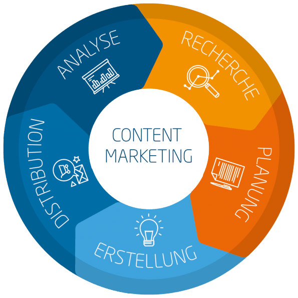 Der Linkbird Content Marketing Circle. (Grafik: Linkbird)