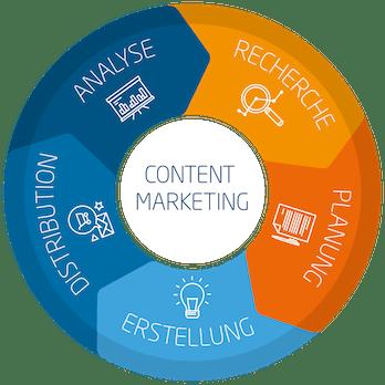 Content-Marketing-Strategie: 5 praktische Lösungsansätze für den Start