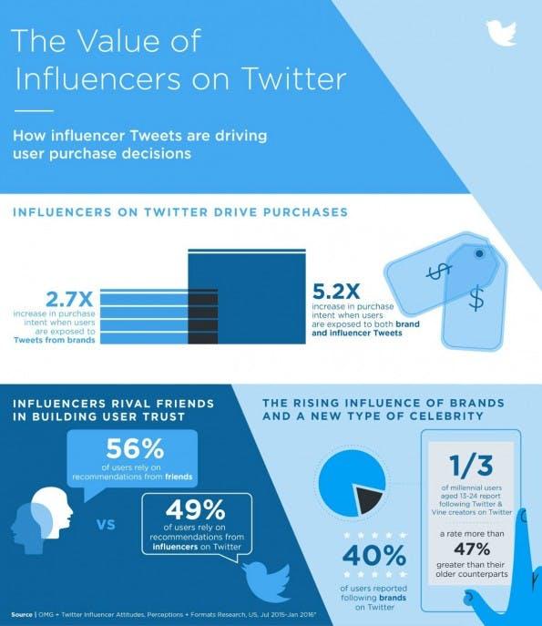 Influencer-Marketing auf Twitter: Der Wert von Meiungsführern auf dem Microblog. (Infografik: Twitter)