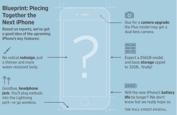 iPhone 7: Das soll sich ändern. (Grafik: Joanna Stern; WSJ)