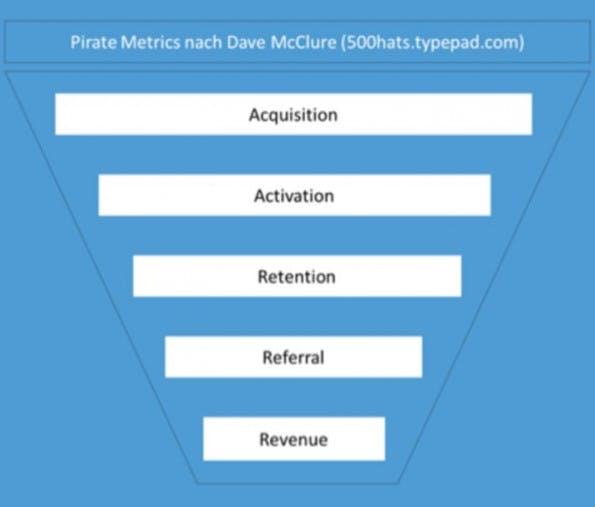 """Von Kundenakquise bis Umsatz: Die von Dave McClure festgelegten """"Pirate Metrics"""" sind in der Startup-Szene beliebte Kennzahlen. Mehr dazu unter Punkt 5."""