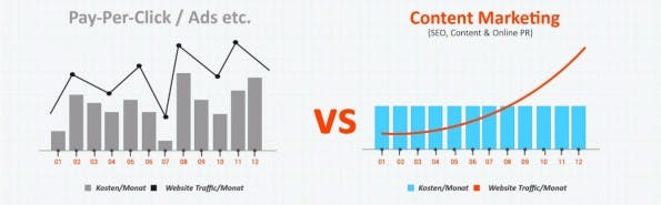Pay-Per-Click vs. Content Marketing. (Grafik: Linkbird)