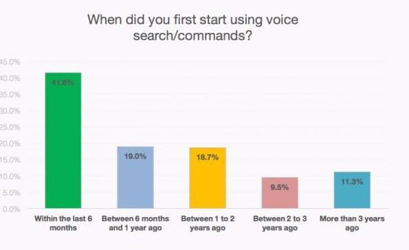 Viele User haben einer Umfrage zufolge erst kürzlich damit begonnen, die digitalen Assistenten zu nutzen. (Bild: Searchengineland)