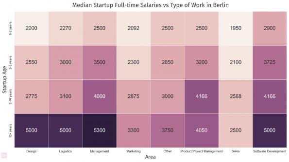 Diese Übersicht zeigt, wie viel welche Berufsgruppe bei Startups in Berlin durchschnittlich verdient. (Grafik: jobspotting.com)
