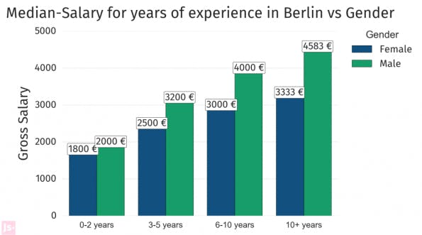 Frauen verdienen bei Berliner Startups im Schnitt 25 Prozent weniger als Männer. (Grafik: jobspotting.com)