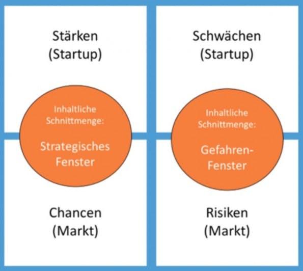 Wer Stärken und Chancen sowie Schwächen und Risiken kreuzt, erweitert die klassische SWOT-Analyse um eine strategische Perspektive.