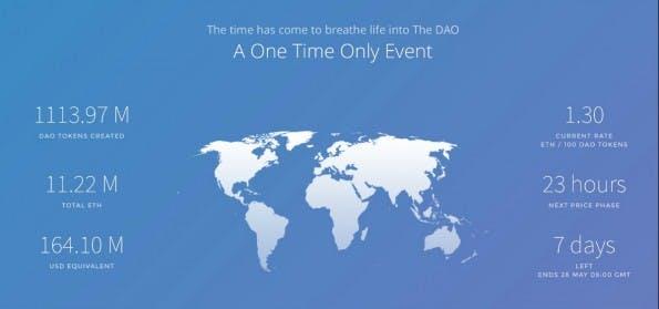 The DAO könnte die 200-Millionen-Dollar-Marke noch vor dem Ende des Token-Sales am 28.5.2016 knacken. (Screenshot: The DAO)