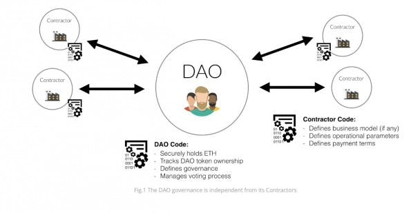 (Screenshot: The DAO)