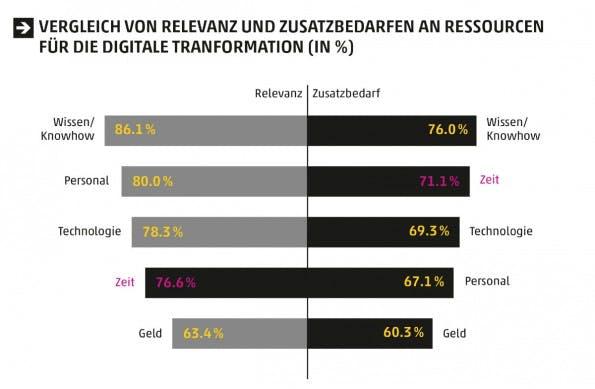 03_Vergleich von Relevanz und Zusatzbedarfen an ressourcen für die digitale tranformation (in %)