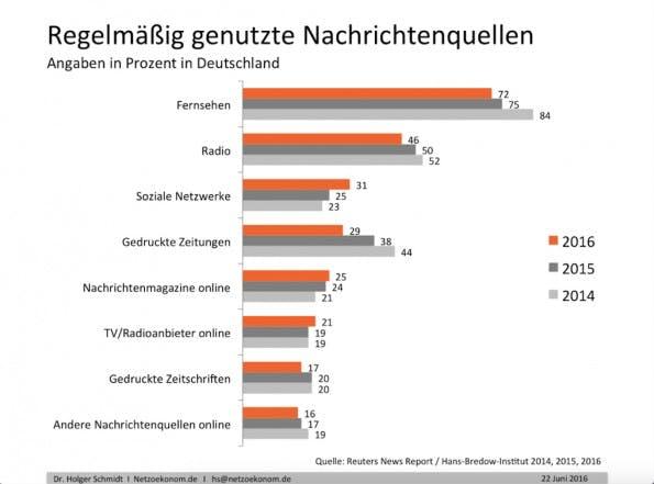 Soziale Netzwerke überholen Zeitungen als Nachrichtenquelle. (Grafik: Netzoekonom.de)
