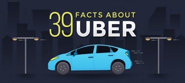 Infografik: 39 Fakten über Uber. (Grafik: misterbeep.com)