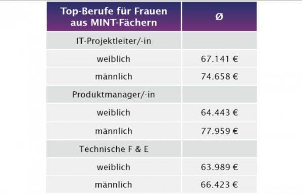 Gehalt: So viel verdienen Frauen in der IT. (Grafik: Gehalt.de)