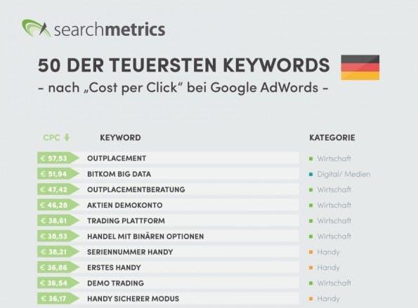 Ein Klick auf die Top 10-Übersicht zeigt die komplette Top-50-Keywords-Übersicht an. (Bild: Searchmetrics)