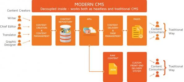 ModernCMS