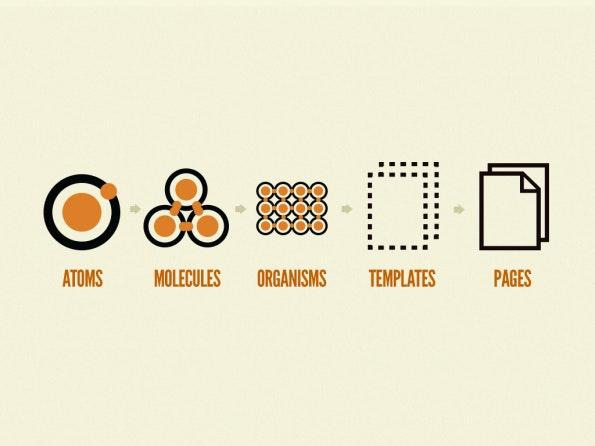 Die fünf Bestandteile des Atomic Design (Illustration: Brad Frost)