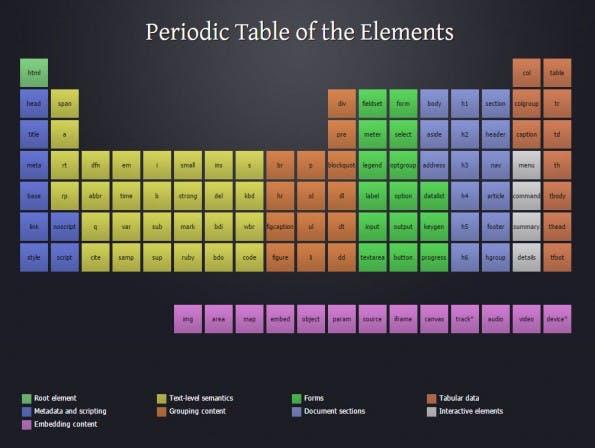 Das Periodensystem der HTML-Elemente (Illustration: Josh Duck)