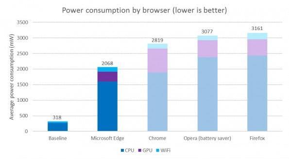 Browser-Test: Energieverbrauch von Edge, Chrome, Opera und Firefox im Vergleich. (Grafik: Microsoft)