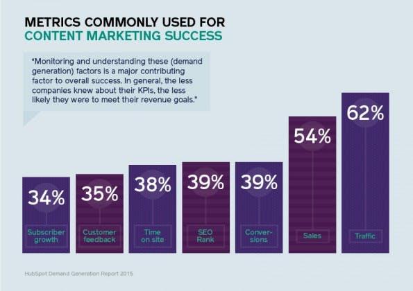 Content-Marketing: Diese Kennziffern und Metriken sollten Marketer überwachen. (Grafik: Demand Generation Report 2015)