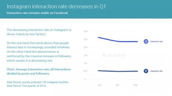 Interaktionen der Nutzer sind gefallen: Grund dafür könnte das erhöhte Grundrauschen in den Newsfeeds sein. (Grafik: Quintly)