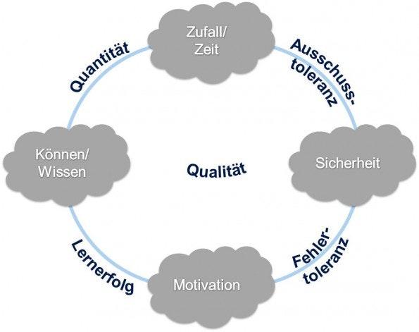 Das WiSiMotZ-Konzept: Die vier Aspekte, die unser Gehirn benötigt, um kreativ zu sein. (Grafik: Anja Schwarz)