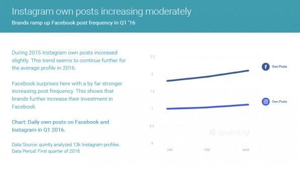 Das Posting-Verhalten von Marken ist im ersten Quartal 2016 gestiegen. (Grafik: Quintly)