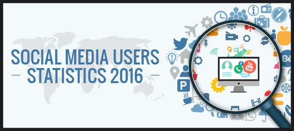 Social Media 2016 in der Übersicht. (Grafik: Global Media Insight)
