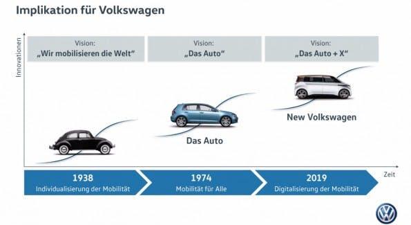 Auto + X – Volkswagen setzt künftig verstärkt auf Vernetzung. (Bild: VW)
