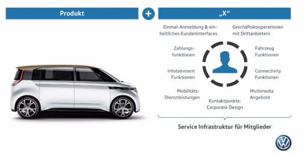 """Das """"X"""" besteht aus vielen Elementen – der """"Service-Struktur für Mitglieder"""". (Bild: Volkswagen)"""
