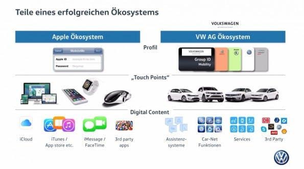 """Das Ökosystem orientiert sich am """"goldenen Käfig"""" von Apple. (Bild: Volkswagen)"""