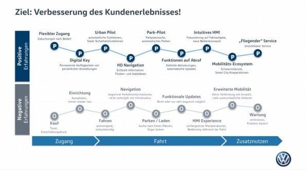 Mit den Zusatzdiensten will Volkswagen unter anderem das Kundenerlebnis erhöhen. (Bild: Volkswagen)