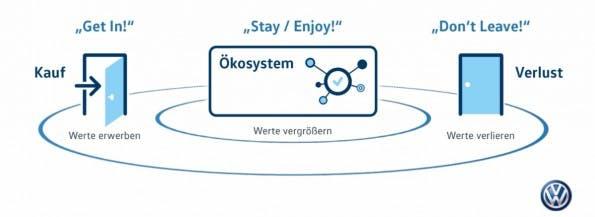 """Ist man einmal """"drin"""", sollen die Mehrwerte den Kunden halten. (Bild: Volkswagen)"""