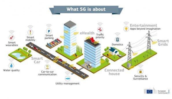 So erklärt die EU-Kommission das 5G-Netz. (Bild EU)