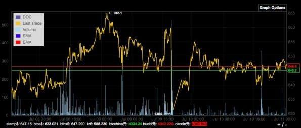 Bitcoin: Kursentwicklung der vergangenen drei Tage. (Screenshot: bitcointicker.co/t3n.de)