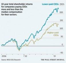 Die CEO-Gehälter im Vergleich zur Performance der Unternehmen. (Grafik: MSCI Research)