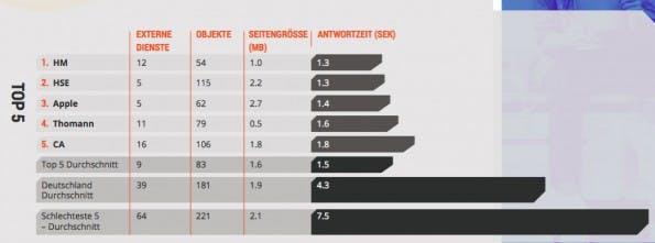 E-Commerce:n Die Ladezeiten deutscher Online-Shops im Vergleich. (Screenshot: Dynatrace Performance-Benchmark)