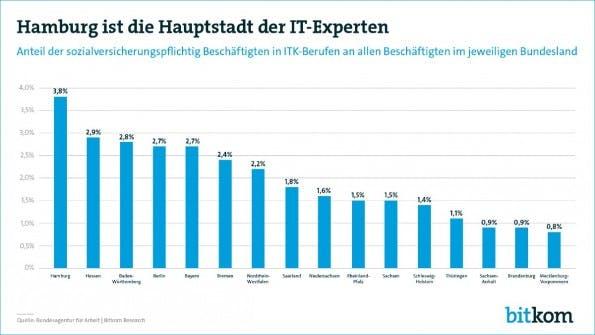 Hamburg ist die Hauptstadt der IT-Experten. (Grafik: Bitkom)