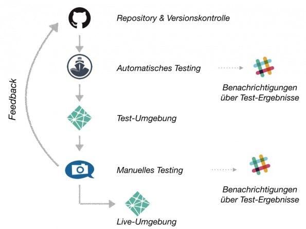 So sieht der Testing-Ablauf insgesamt aus. (Grafik: Usersnap)