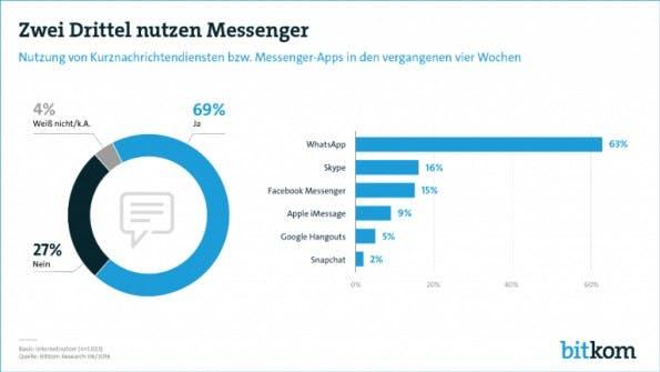 Messenger-Nutzung in Deutschland: Neue Zahlen zeigen, wie beliebt Whatsapp, Threema und Co. sind. (Grafik: Bitkom)