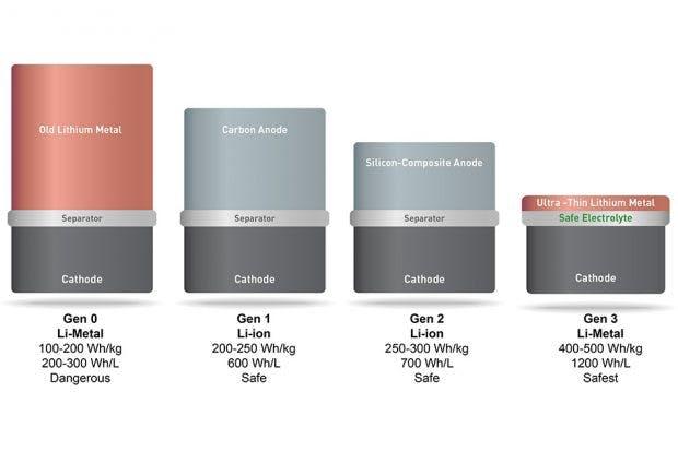 Die neue Lithium-Metall-Akku-Technologie ist weit kompakter als bisherige Technologien. (Bild: MIT; CC BY-NC-ND 3.0)