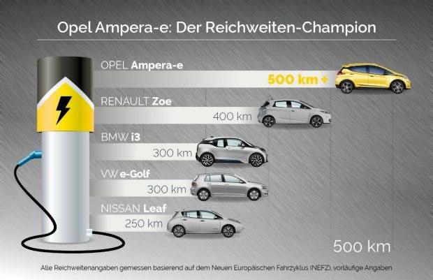 Zwar ohne Tesla, aber immerhin: der Ampera-e soll mit 500 km Reichweite die Konkurrenz ausstechen. (Grafik: Opel)