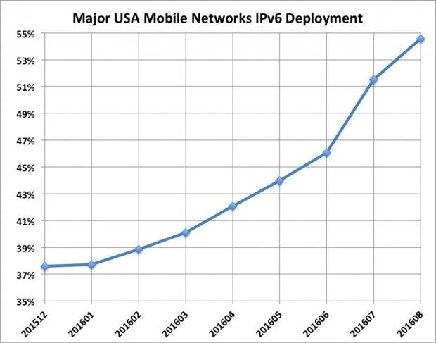 IPv6-Entwicklung beim mobilen Traffic in den USA. (Grafik: World IPv6 Launch)