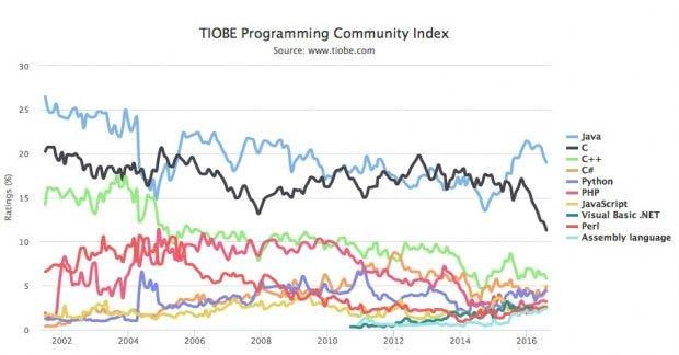 Beliebteste Programmiersprachen: Java vor C und C++. (Grafik: TIOBE)