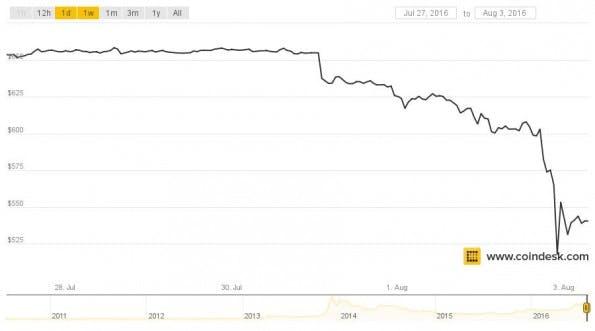 Bitcoin: Der Bitfinex-Diebstahl hat zu einem massiven Kurseinbruch geführt. (Grafik: Coindesk)