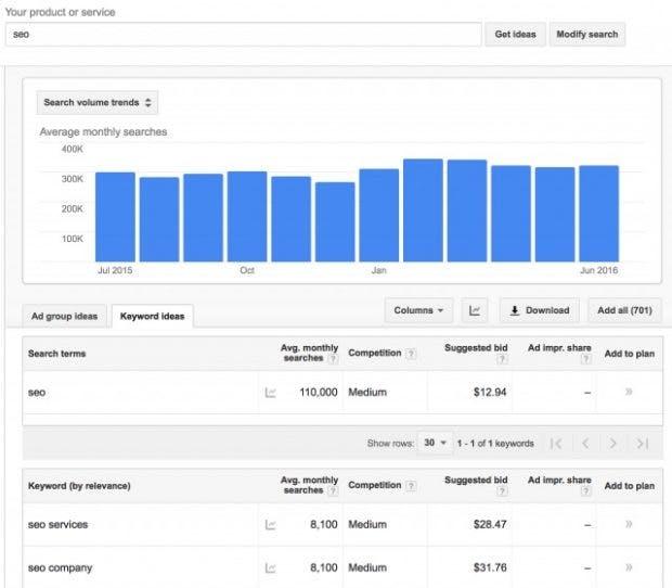 So wurden die Daten im Google-Keyword-Planer bisher für alle angezeigt. (Bild: Seroundtable)