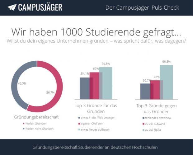 Studie: Mehr als die hälfte der deutschen Studenten wollen später mal ein Unternehmen gründen. (Grafik: Campusjäger)