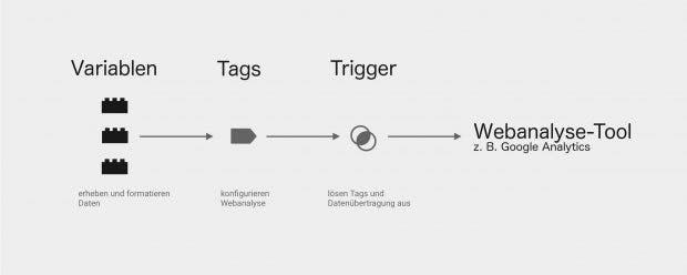 Die drei Bestandteile des Google-Tag-Managers: Tags, Trigger und Variablen.