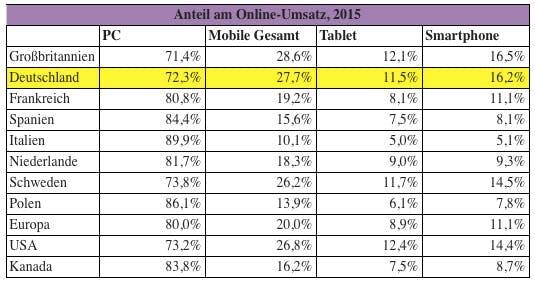 mobile-commerce-2016-retailmenot-1