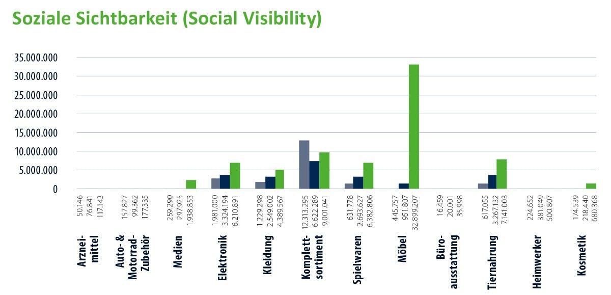 Soziale Sichtbarkeit der Branchen 2015 und 2016. (Bild: Aufgesang)
