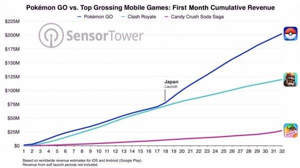 Pokémon Go Umsatz (Grafik: Sensor Tower)