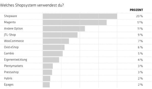 t3n_branded_survey_10_diagramm_web_typogross_klein-1
